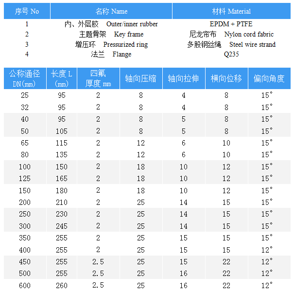 上海九州娱乐接头,单球九州娱乐接头,内衬四氟九州娱乐接头,上海内衬四氟橡